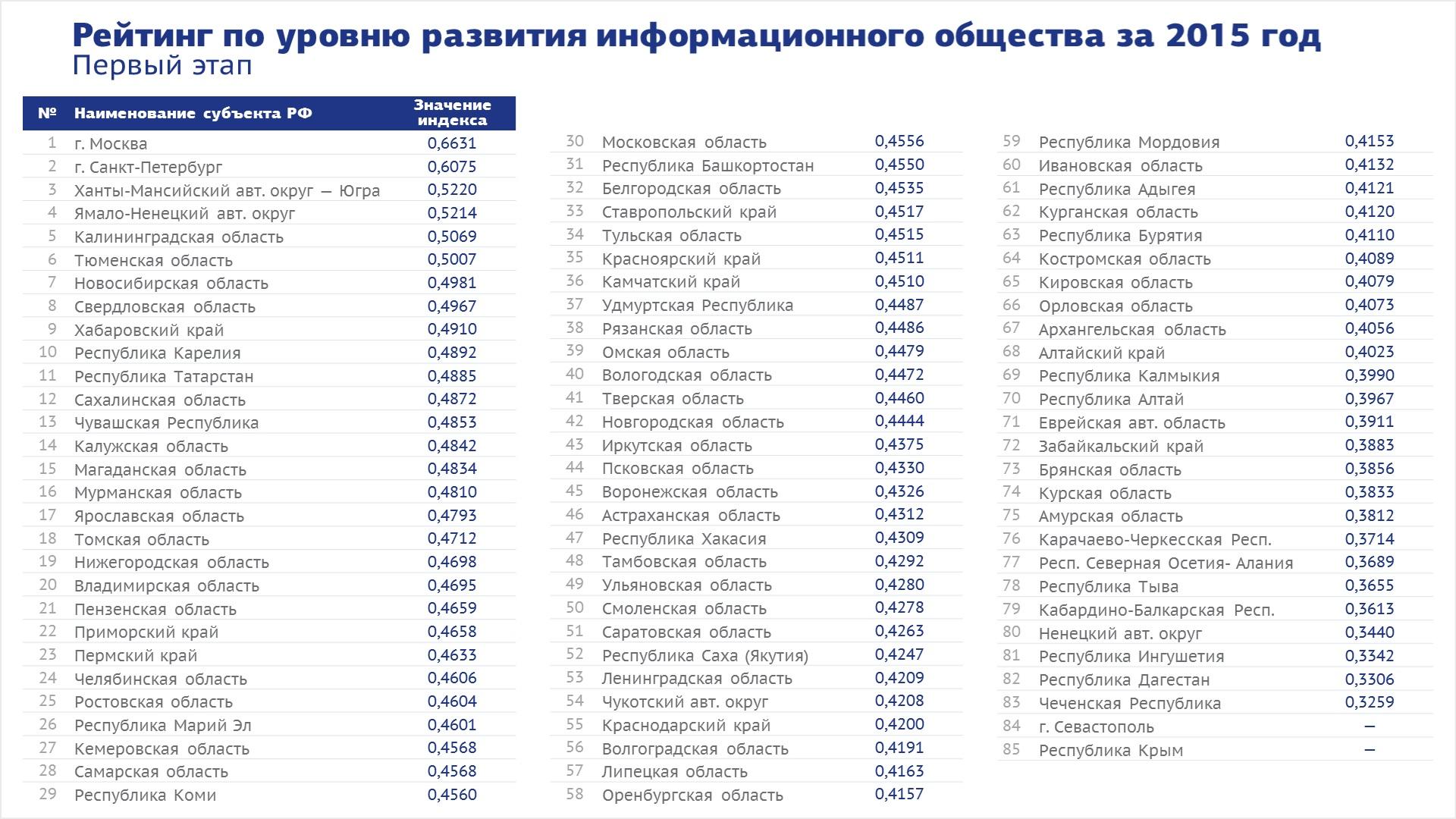 SPEKTR_AUDIT_Minkomsvjazi_RF_rejting_regionov