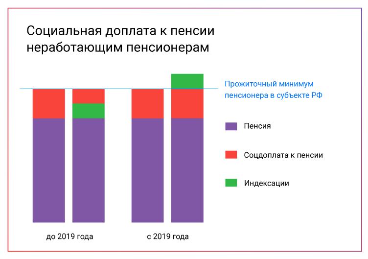 SPEKTR_AUDIT_soz_doplaty_2019